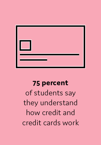 75 percent of students say they understand how credit and credit cards work