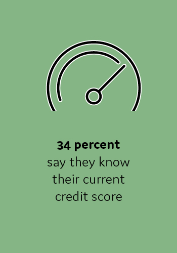 34 percent say they know their current credit score