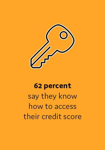 62 percent say they know how to access their credit score
