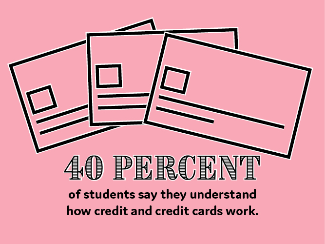 40 percent of students say they understand how credit and credit cards work