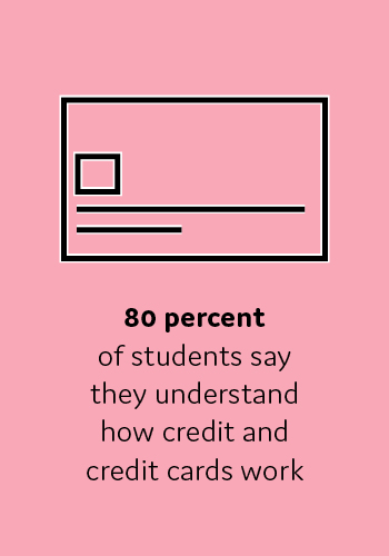 80 percent of students say they understand how credit and credit cards work