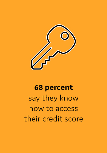 68 percent say they know how to access their credit score