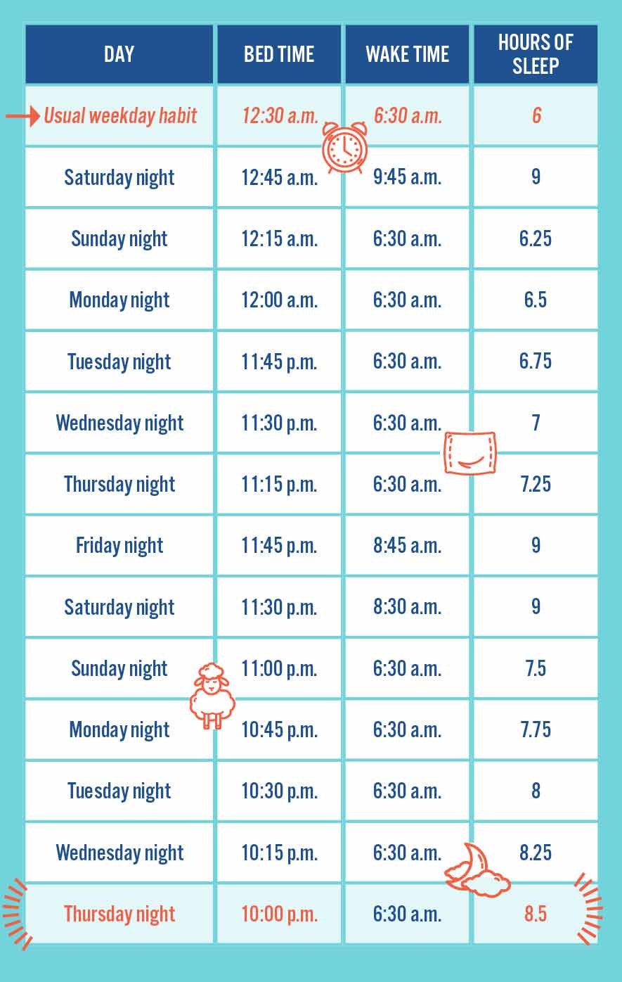 Sleep adjustment chart