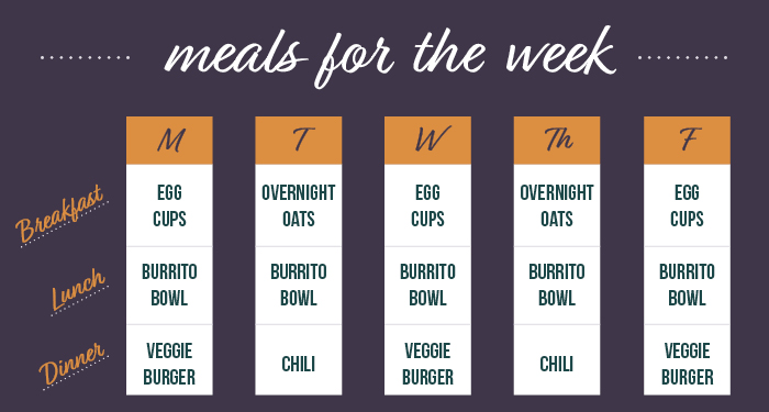Meal plan for Monday through Friday: Breakfast option of egg cups or overnight oats, Lunch is burrito bowl, and Dinner option of veggie burgers or chili