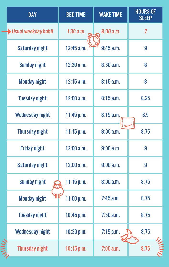chart of weekly sleep schedule