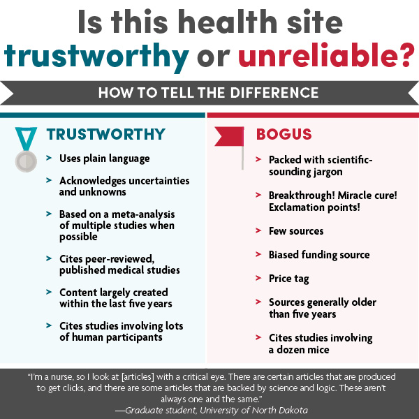 Infographic: Is this health site trustworthy or unreliable? How to tell the difference