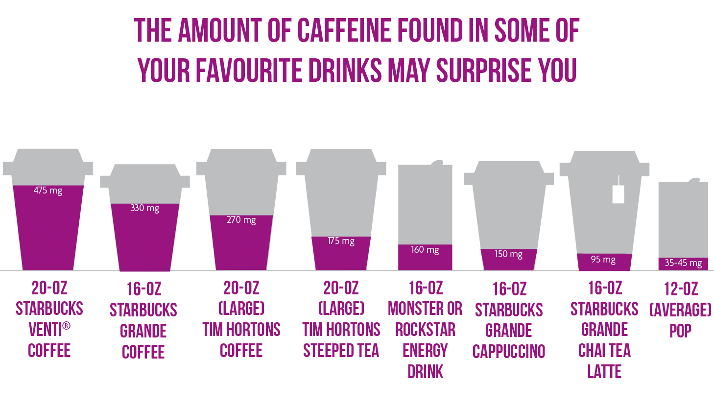 The amount of caffeine found in some of your favorite drinks may surprise you. A 20-ounce Starbucks Venti® coffee has 475 milligrams of caffeine. A 16-ounce Starbucks grande coffee has 270 milligrams of caffeine. A 20-ounce (large) Tim Hortons coffee has 270 milligrams of caffeine. A 20-ounce (large) Tim Hortons steeped tea has 175 milligrams of caffeine. A 16-ounce Monster or Rockstar energy drink has 160 milligrams of caffeine. A 16-ounce Starbucks grande cappuccino has 150 milligrams of caffeine. A 16-ounce grande Starbucks chai tea latte has 95 milligrams of caffeine. A 12-ounce average soda has 35-45 milligrams of caffeine.