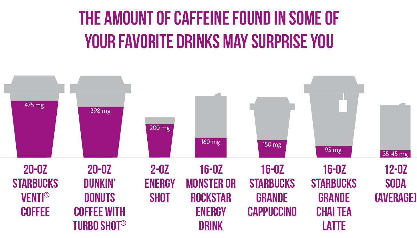 The amount of caffeine found in some of your favorite drinks may surprise you. A 20-ounce Starbucks Venti® coffee has 475 milligrams of caffeine. A 20-ounce Dunkin' Donuts coffee with a Turbo Shot® has 398 milligrams of caffeine. A 2-ounce energy shot has up to 200 milligrams of caffeine. A 16-ounce Monster or Rockstar energy drink has 160 milligrams of caffeine. A 16-ounce Starbucks grande cappuccino has 150 milligrams of caffeine. A 16-ounce grande Starbucks chai tea latte has 95 milligrams of caffeine. A 12-ounce average soda has 35-45 milligrams of caffeine.