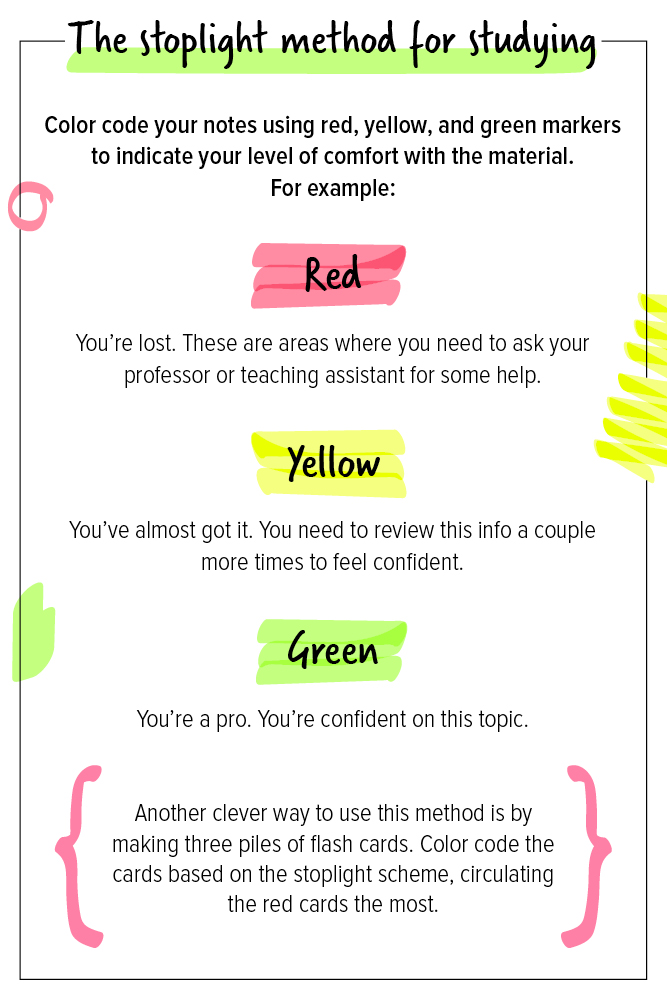 infographic for the stoplight method for studying | color coding notes