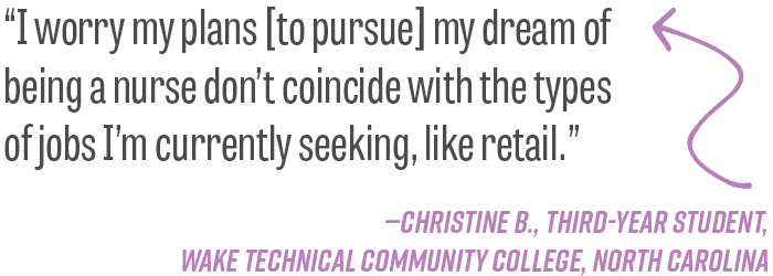 """I worry my plans [to pursue] my dream of being a nurse don't coincide with the types of jobs I'm currently seeking, like retail."" —Christine B., third-year student, Wake Technical Community College, North Carolina"