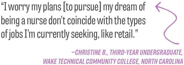 """I worry my plans [to pursue] my dream of being a nurse don't coincide with the types of jobs I'm currently seeking, like retail."" —Christine B., third-year undergraduate, Wake Technical Community College, North Carolina"
