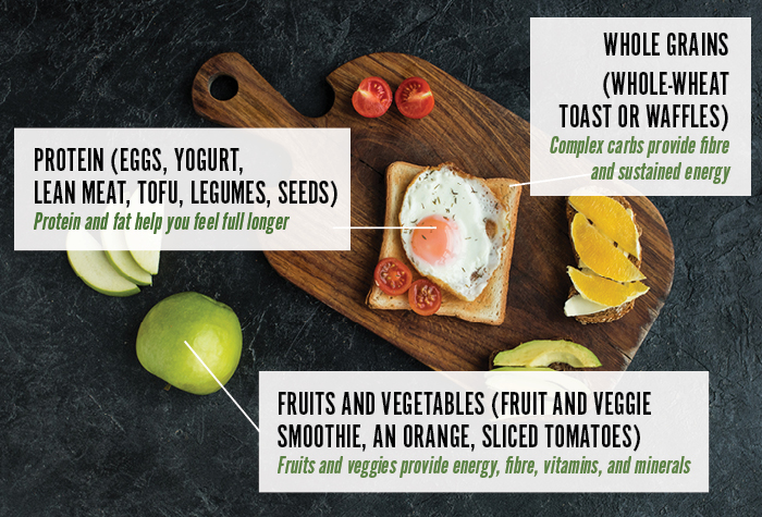 Whole grains (whole-wheat toast or waffles) Complex carbs provide fibre and sustained energy. Protein (eggs, yogurt, lean meat, tofu, legumes, seeds) Protein and fat help you feel full longer. Fruits and vegetables (fruit and veggie smoothie, an orange, sliced tomatoes) Fruits and veggies provide energy, fibre, vitamins, and minerals