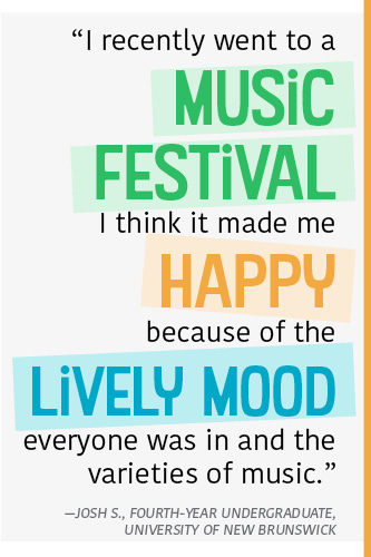 """""""I recently went to a music festival I think it made me happy because of the lively mood everyone was in and the varieties of music."""" —Josh S., fourth-year undergraduate, University of New Brunswick"""