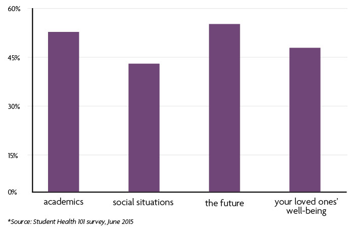 Bar graph about what makes students feel anxious
