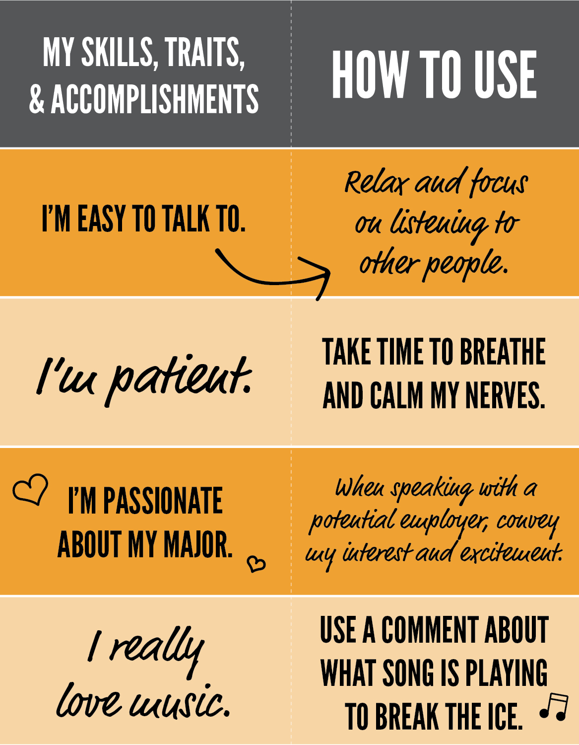 Two column chart: My skills, traits, & accomplishments vs. How to use. Row 1: I'm easy to talk to aligns with How to use: relax and focus on listening to other people Row 2: I'm patient. aligns with How to use: Take time to breathe and calm my nerves. Row 3: I'm passionate about my major aligns with How to use: When speaking with a potential employer, convey my interest and excitement. Row 4: I really love music aligns with How to use: Use a comment about what say is playing to break the ice.
