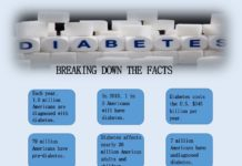 Diabetes: Breaking Down the Facts
