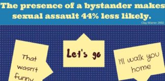 The presence of a bystander makes sexual assault 44% less likely. Clay-Warner 2002 Let's go Are you ok? You can do something. You can say something. Learn more at tinyurl.com/CHEWGVP I'll walk you home That wasn't funny... I'm calling your friends over