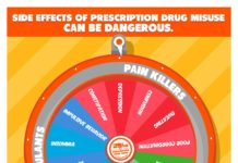 Side Effects of Prescription Drugs- Misue can be dangerous