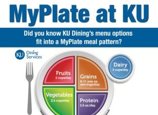 MyPlate at KU