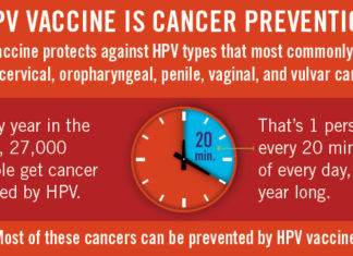 HPV Vaccine: Why It is Important