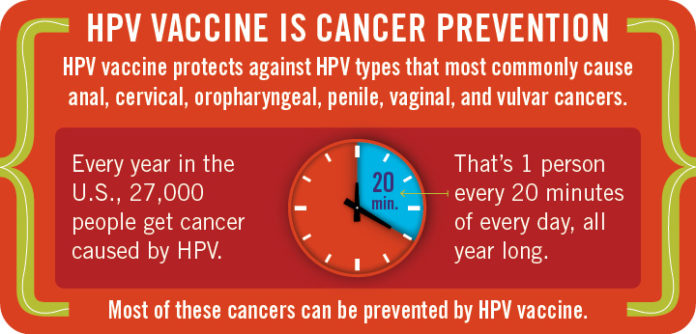 HPV Human Papillomavirus Is A Group Of More Than 150 Related Viruses Very Common Virus It Named For The Warts Papillomas Some Types
