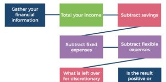 financial information chart