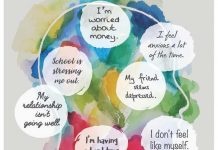 Mental Health Self Assessment