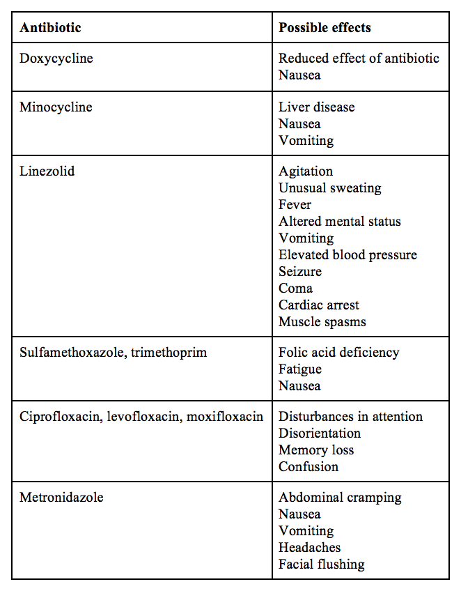 chart of possible side effects