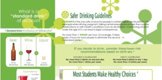 "What is a ""standard drink"" of alcohol? Safer DrinkingGuidelines DRINKS is the only safe choice for people in certain higher-risk situations—for example when driving, pregnant, taking certain prescription or over-the-counter medications or with health conditions such as alcoholism.1 Consuming alcohol under the age of 21 can lead to legal consequences. No more than 1 DRINK per hour. On average, it takes nearly 3 hours for most people to eliminate the alcohol in 2 standard drinks.2 1 Standard Drink = 0.6 fluid oz. of 100% alcohol* *Source: National Institute on Alcohol Abuse and Alcoholism Beer 12 oz. 5% alcohol Wine 5 oz. 12% alcohol Equivalency 12 oz.Beer* 8 oz.Malt Liquor* 5 oz.Wine* Liquor 1.5 oz. 80 proof Alcohol percentage and container volumewill determine number of standard drinks. © 2016 Rector and Visitors of the University of Virginia and its Gordie Center for Substance Abuse Prevention. This brochure or any portion thereof may not be reproduced without written permission. 1 oz.Liquor* *Lines indicate approximate measurements 4.7 drinks If you decide to drink, consider these lower-risk recommendations based on birth sex.3 WOMEN'S GUIDELINES No more than 2 drinks on any one day No more than 7 drinks per week MEN'S GUIDELINES No more than 3 drinks in any 1 day No more than 14 drinks per week Most Students Make Healthy Choices 4 70% of college students had 0–4 drinks the last time they partied. 43% of college students did not consume alcohol in the past month. 89% of college students use a designated driver when drinking. 88% of college students stay with the same group of friends while drinking (buddy system). 80% of college students ate food before/while drinking. 1. Department of Health and Human Services and the Department of Agriculture (2005). 2. National Institutes on Alcohol Abuse and Alcoholism (2007). 3. National Institute on Alcohol Abuse and Alcoholism (2006). 4. American College Health Association (2015). 12% alcohol 16 oz. cup"
