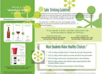"""What is a """"standard drink"""" of alcohol? Safer DrinkingGuidelines DRINKS is the only safe choice for people in certain higher-risk situations—for example when driving, pregnant, taking certain prescription or over-the-counter medications or with health conditions such as alcoholism.1 Consuming alcohol under the age of 21 can lead to legal consequences. No more than 1 DRINK per hour. On average, it takes nearly 3 hours for most people to eliminate the alcohol in 2 standard drinks.2 1 Standard Drink = 0.6 fluid oz. of 100% alcohol* *Source: National Institute on Alcohol Abuse and Alcoholism Beer 12 oz. 5% alcohol Wine 5 oz. 12% alcohol Equivalency 12 oz.Beer* 8 oz.Malt Liquor* 5 oz.Wine* Liquor 1.5 oz. 80 proof Alcohol percentage and container volumewill determine number of standard drinks. © 2016 Rector and Visitors of the University of Virginia and its Gordie Center for Substance Abuse Prevention. This brochure or any portion thereof may not be reproduced without written permission. 1 oz.Liquor* *Lines indicate approximate measurements 4.7 drinks If you decide to drink, consider these lower-risk recommendations based on birth sex.3 WOMEN'S GUIDELINES No more than 2 drinks on any one day No more than 7 drinks per week MEN'S GUIDELINES No more than 3 drinks in any 1 day No more than 14 drinks per week Most Students Make Healthy Choices 4 70% of college students had 0–4 drinks the last time they partied. 43% of college students did not consume alcohol in the past month. 89% of college students use a designated driver when drinking. 88% of college students stay with the same group of friends while drinking (buddy system). 80% of college students ate food before/while drinking. 1. Department of Health and Human Services and the Department of Agriculture (2005). 2. National Institutes on Alcohol Abuse and Alcoholism (2007). 3. National Institute on Alcohol Abuse and Alcoholism (2006). 4. American College Health Association (2015). 12% alcohol 16 oz. cup"""