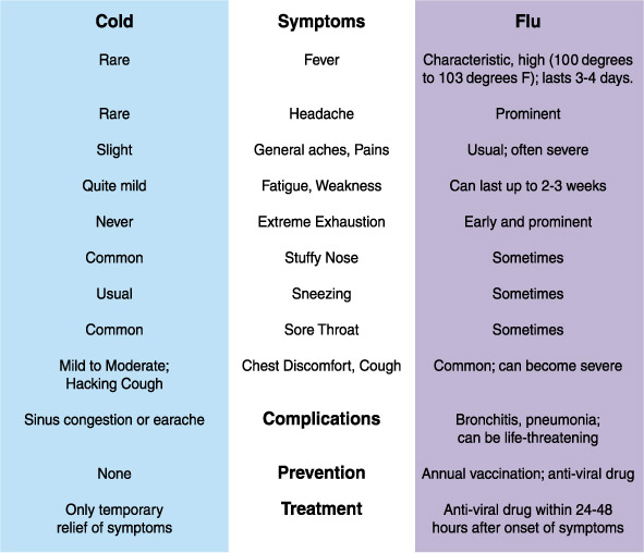 chart of cold symptoms and flu symptoms