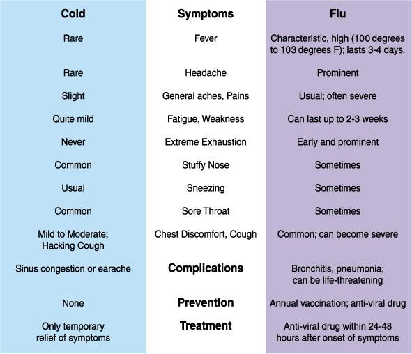 chart of cold symptoms and flu symptoms