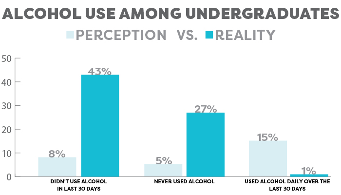 Alcohol usage among undergraduates graph