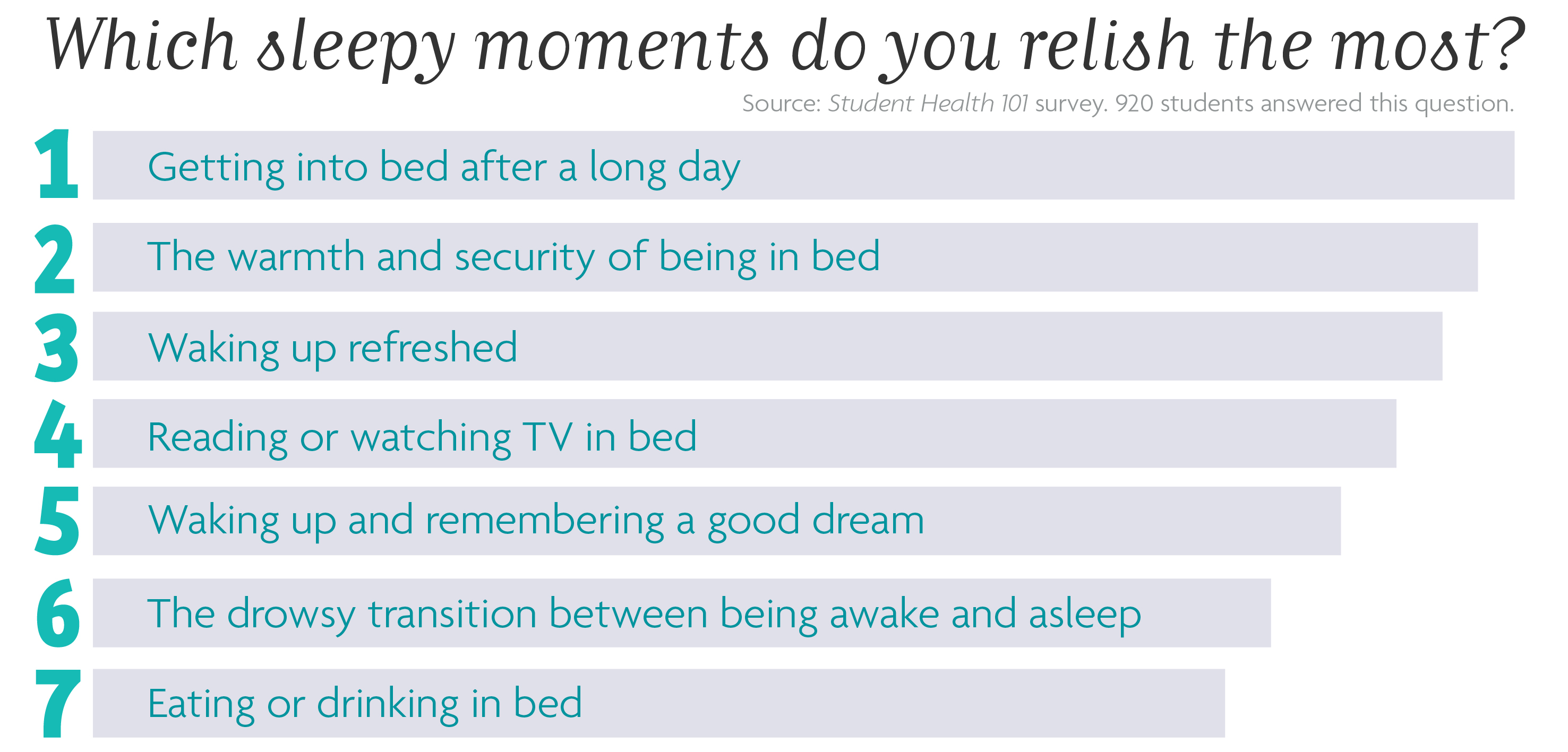 Which sleepy moments do you relish the most? Source: Student Health 101 survey. 920 students answered this question. 1. Getting into bed after a long day 2. The warmth and security of being in bed 3. Waking up refreshed 4. Reading or watching TV in bed 5. Waking up and remembering a good dream 6. The drowsy transition between being awake and being asleep 7. Eating or drinking in bed