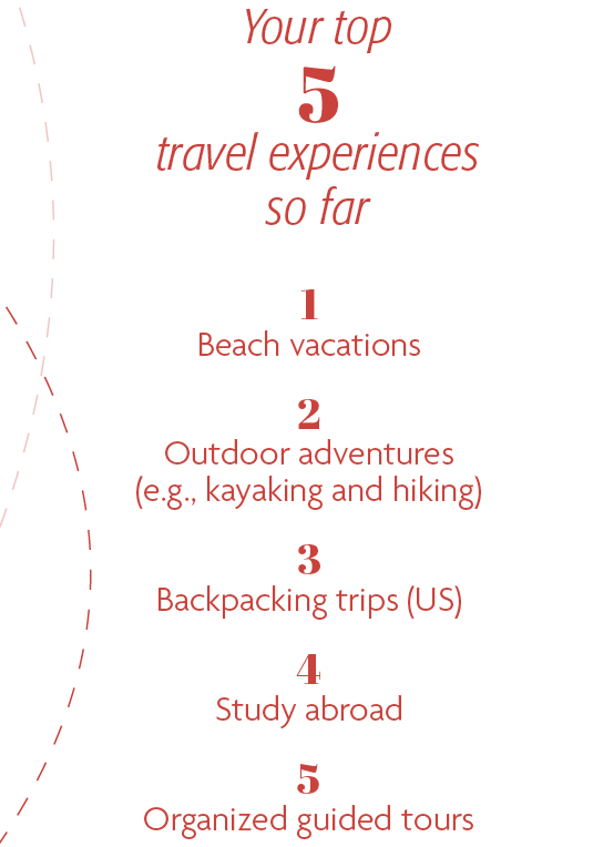 Your top 5 travel experiences so far: 1. Beach vacations 2. Outdoor adventures (e.g., kayaking and hiking) 3. Backpacking trips (US) 4. Study abroad 5. Organized guided tours
