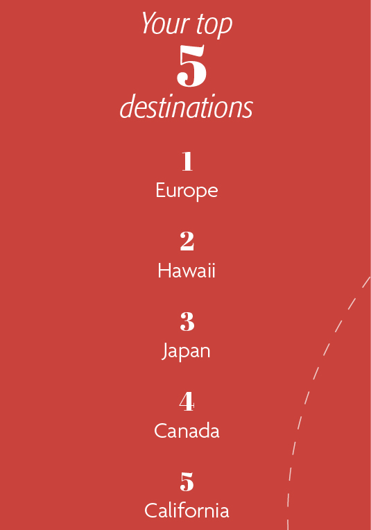 Your top 5 destinations: 1. Europe 2. Hawaii 3. Japan 4. Canada 5. California