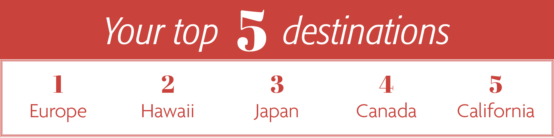 Your top 5 destinations - 1. Europe 2. Hawaii 3. Japan 4. Canada 5. California