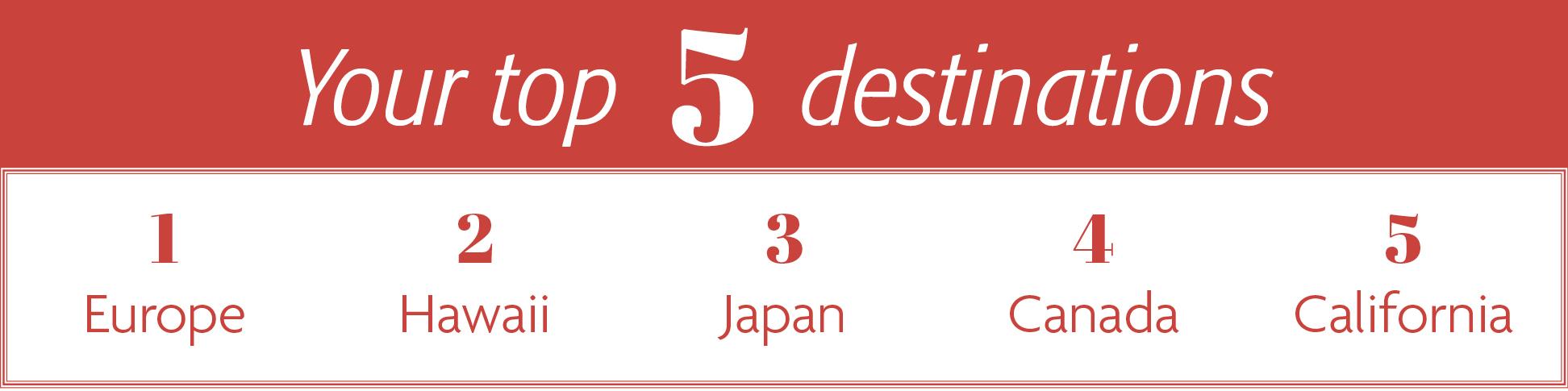 Your top 5 destinations - 1. Europe 2. Hawaii 3. Japan 4. Canada 5. California