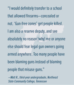"""I would definitely transfer to a school that allowed firearms—concealed or not. 'Gun-free zones' get people killed. I am also a reserve deputy, and see absolutely no reason [why] me or anyone else should fear legal gun owners going armed anywhere. Too many people have been blaming guns instead of blaming people that misuse guns."" —Matt R., third-year undergraduate, Northeast State Community College, Tennessee"
