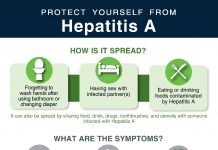 Protect yourself from Hepatitis A