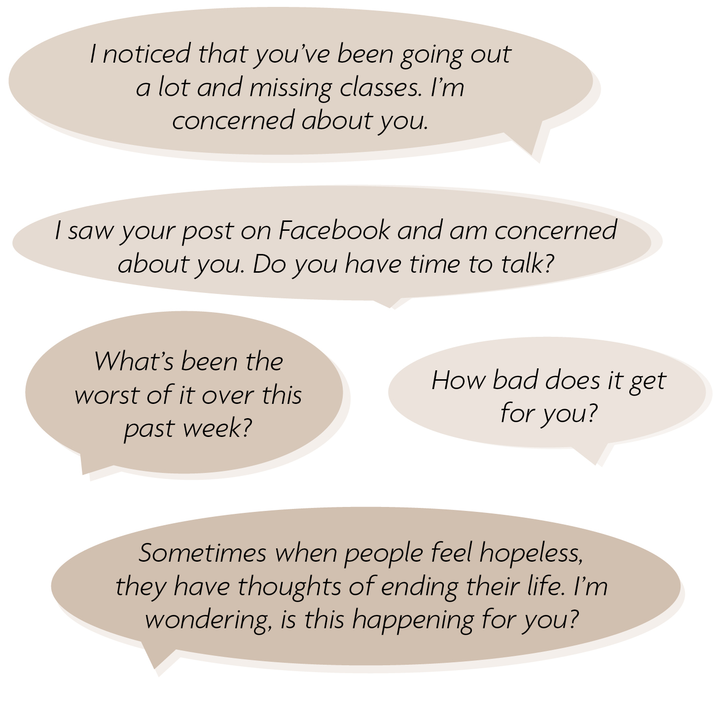 """""""I noticed that you've been going out a lot and missing classes. I'm concerned about you."""" """"I saw your post on Facebook and am concerned about you. Do you have time to talk?"""" """"What's been the worst of it over this past week?"""" """"How bad does it get for you?"""" """"Sometimes when people feel hopeless, they have thoughts of ending their life. I'm wondering, is this happening for you?"""""""