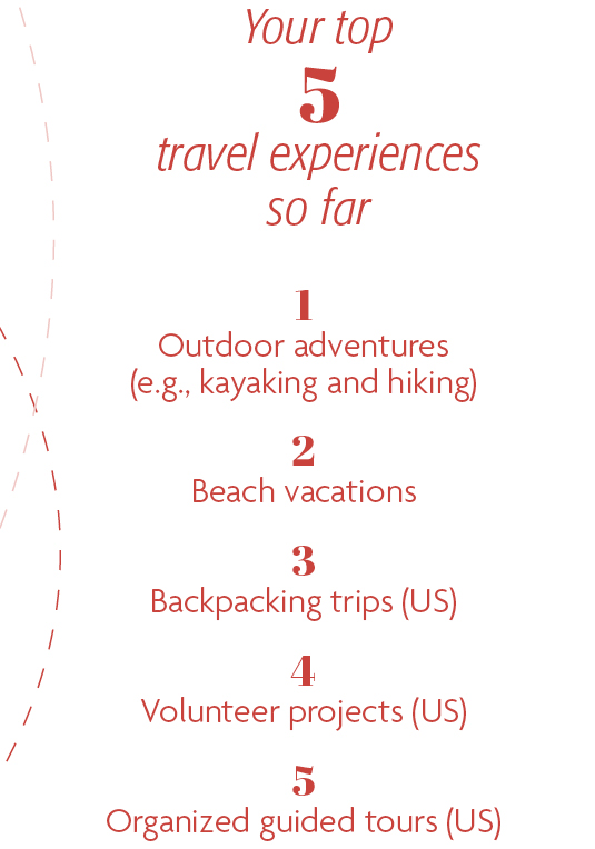 Your top 5 travel experiences so far: 1. Outdoor adventures (e.g., kayaking and hiking) 2. Beach vacations 3. Backpacking trips (US) 4. Volunteer projects (US) 5. Organized guided tours (US)