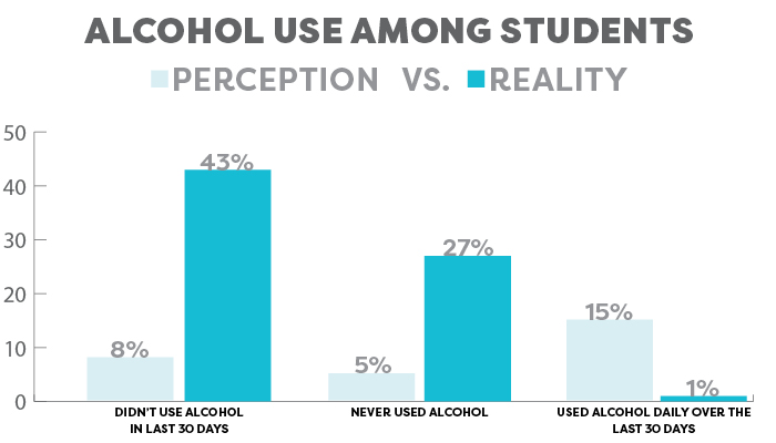 Alcohol use among students graph