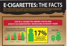 E-Cigarettes: The Facts