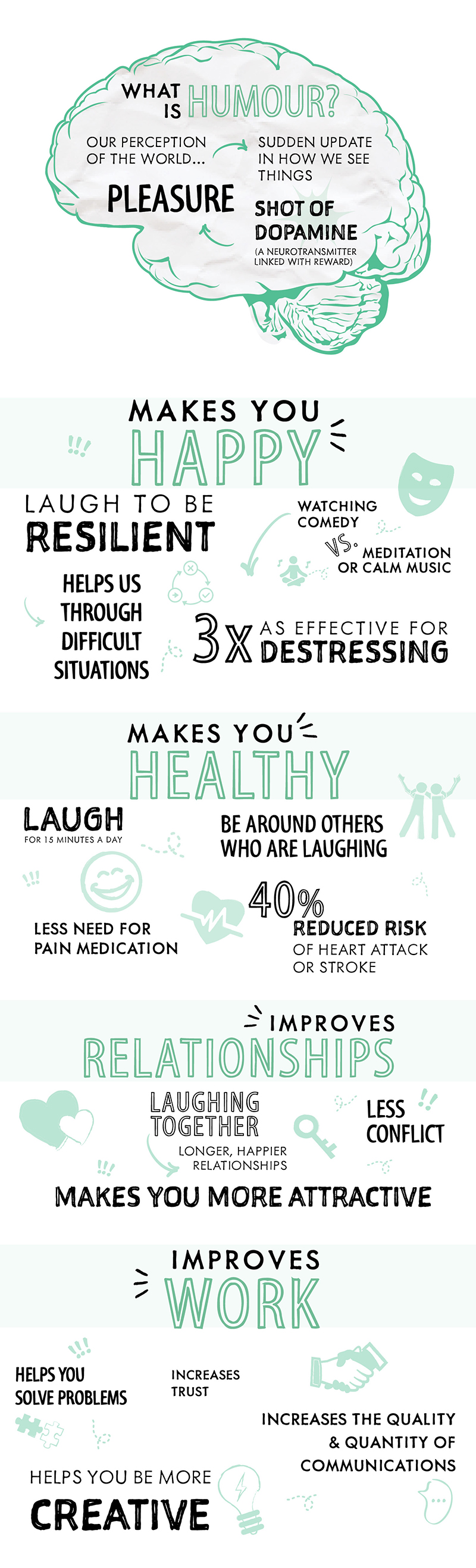 What is humour? Our perception of the world Sudden update in how we see things Shot of dopamine (A neurotransmitter linked with reward) Pleasure Makes you happy Laugh to be resilient Helps us through difficult situations Watching comedy vs. meditation or calm music 3x as effective for destressing Makes you healthy Laugh for 15 minutes a day Be around others who are laughing Less need for pain medication 40% reduced risk of heart attack or stroke Improves work Increases trust Helps you solve problems Increases the quality & quantity of communications Helps you be more creative Improves relationships Laughing together ® Longer, happier relationships Less conflict Makes you more attractive