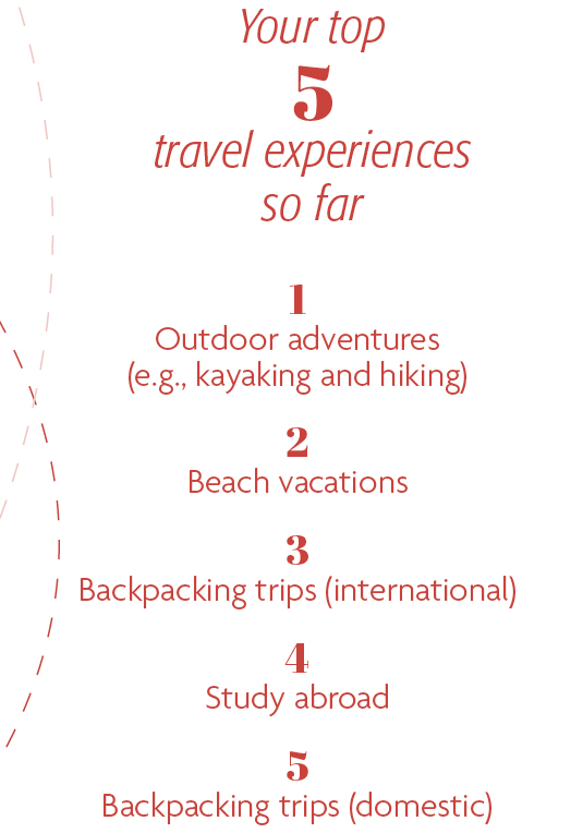 Your top 5 travel experiences so far: 1. Outdoor adventures (e.g., kayaking and hiking) 2. Beach vacations 3. Backpacking trips (international) 4. Study abroad 5. Backpacking trips (domestic)