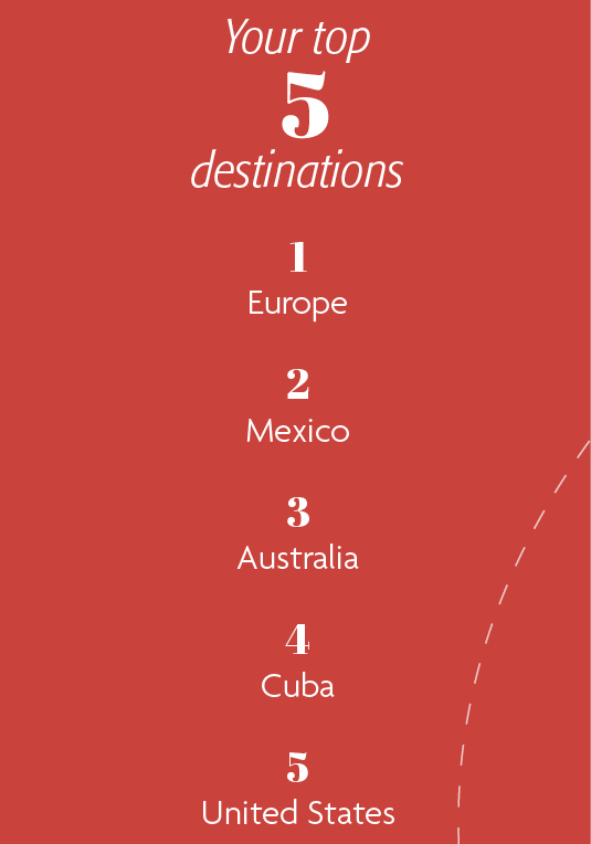 Your top 5 destinations: 1. Europe 2. Mexico 3. Australia 4. Cuba 5. United States