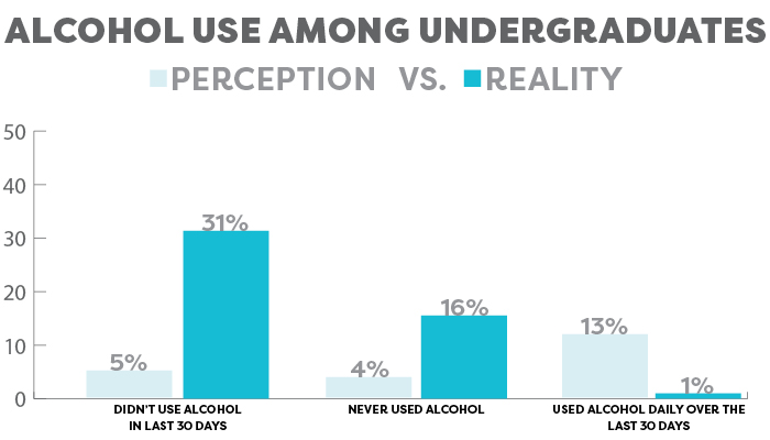 Alcohol use among undergraduates graph