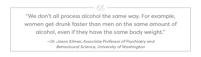 """We don't all process alcohol the same way. For example, women get drunk faster than men on the same amount of alcohol, even if they have the same body weight."" —Dr. Jason Kilmer, Associate Professor of Psychiatry and Behavioural Science, University of Washington"