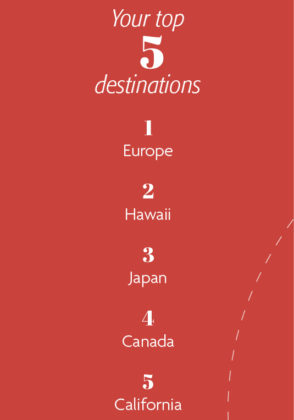 Your top 5 destinations